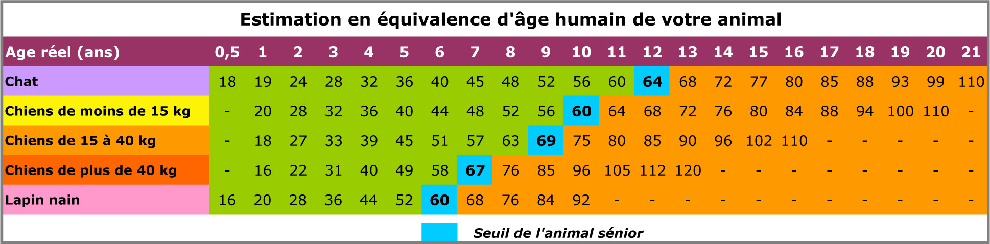Veterinaire à domicile Sens 89 Yonne